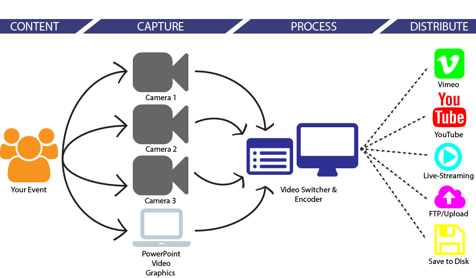 Live Video Production Workflow